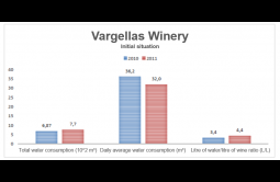 In 2010, the Vargellas winery was using a disproportionate amount of water compared to the amount of wine being produced. At that time, not only the equipment but also the storage capacity did not...
